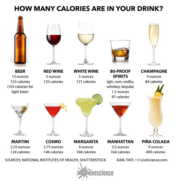 Câte calorii are un pahar de băutură alcoolică